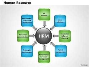 human resources powerpoint template human resource powerpoint presentation slide template