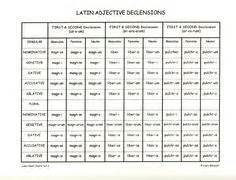 latin verb conjugation chart google search | lets learn