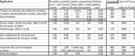 Dosage Mortier Parpaing 5256 by Dosage Mortier Parpaing Reussir Le Dosage Du Mortier Et