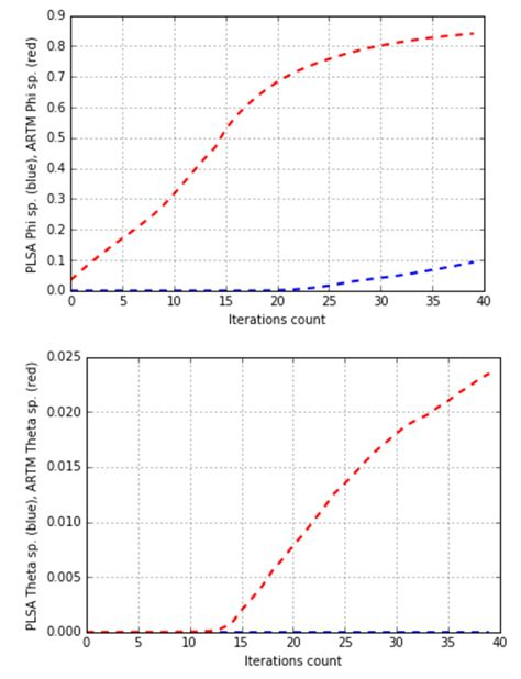 python tutorial xrange python tutorial bigartm 1 0 documentation