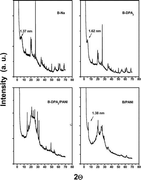 xrd pattern of bentonite exfoliated clay polyaniline nanocomposites through tandem