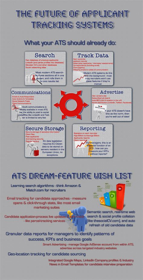 the future of applicant tracking systems infographic