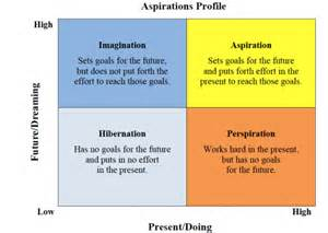 aspirations framework aspirations profile