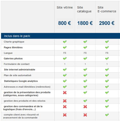 chart components joomla comparison chart component by joomplace