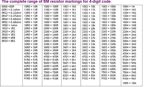 smd resistor marking codes surface mount resistors dimensions crafts