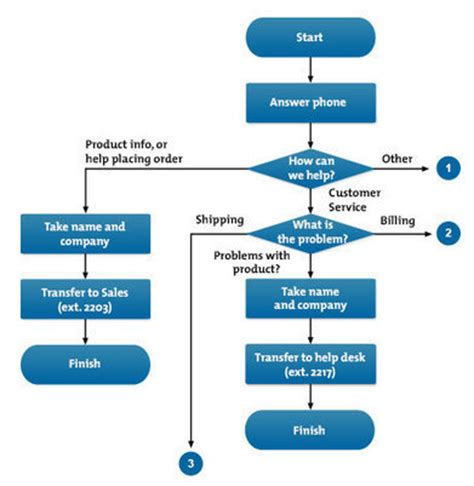 flow charts: understanding and communicating ho...