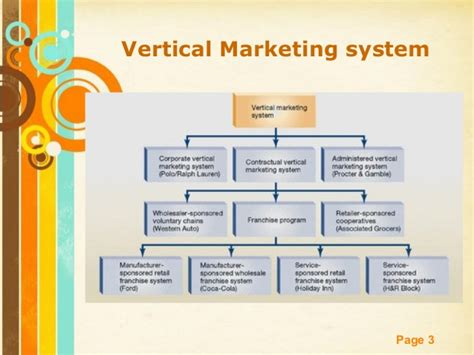 Vertical Marketing System Mba by Vertical And Horizontal System
