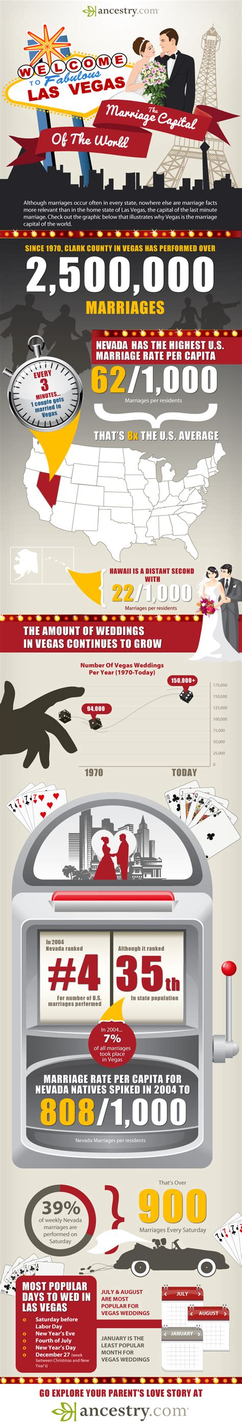 Las Vegas Marriage Records Free Las Vegas The Marriage Capital Of The World Ancestry