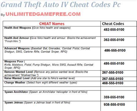 how to activate cheats in gta 4 free download programs