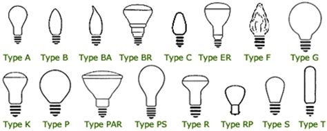 what is a type a light bulb help with light bulbs terms metaefficient