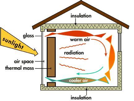 Greenhouse Windows by Passive Solar Heating