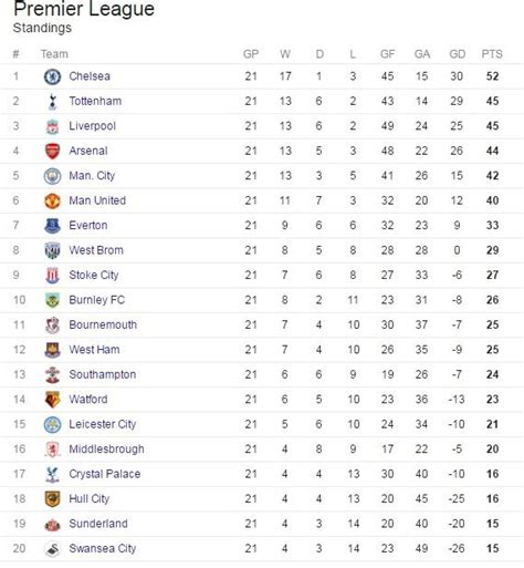 epl table position see chions leicester city s position on the epl table