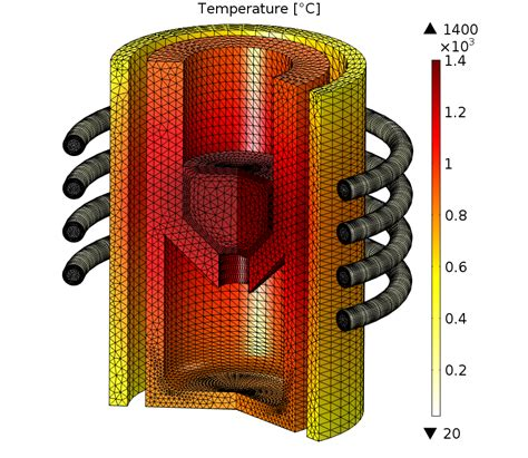 transformer and inductor modeling with comsol multiphysics power inductor comsol 28 images electromagnetics software computational electromagnetics