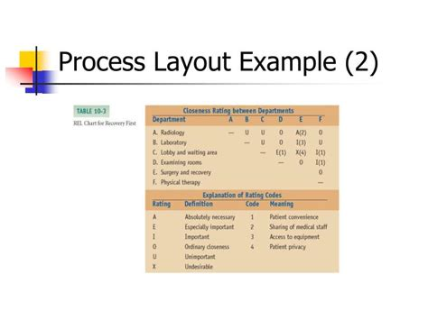 facility layout problem exles ppt facility layout powerpoint presentation id 1426532