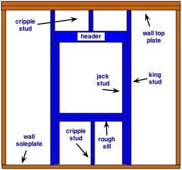 window framing diagram 17 best images about wall frame on home inspection pictures of and roof trusses