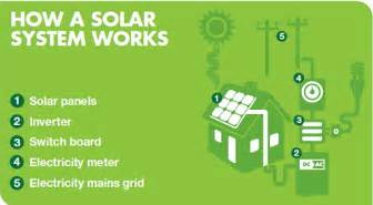 how grid connect solar power works energy matters