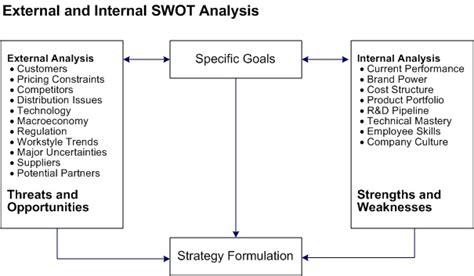 Swot Analysis Havard Mba by Marketing Swot Analysis