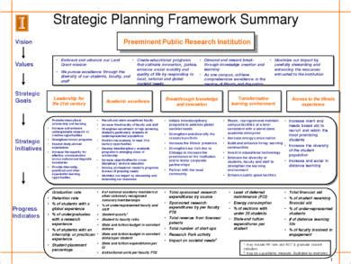 9 Business Strategic Plan Exles Pdf Portfolio Strategic Plan Template