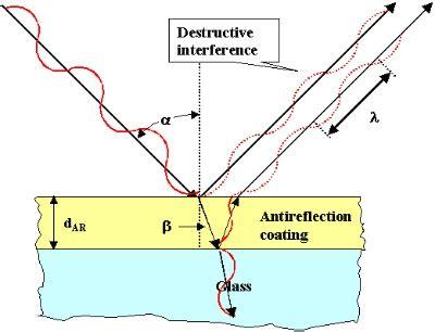 렌즈 코팅의 광학 원리와 기능 코팅 색(칼라)의 원인 / anti reflection coanting
