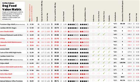 puppy food comparison food comparison chart cat food ratings chart cat food ratings chart best cat