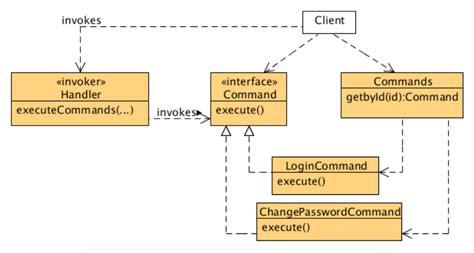 command pattern web service service layer menggunakan command pattern codepolitan com