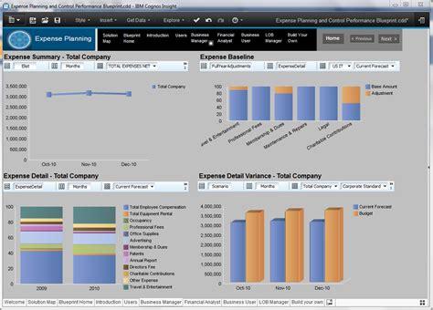 Ibm Cognos Blueprints For Cognos Insight The Performance Ideas Blog Cognos Dashboard Templates