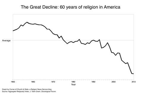 church attendance decline statistics