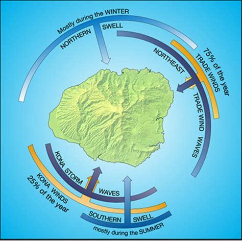 hawaii wind pattern kauai beach dynamics