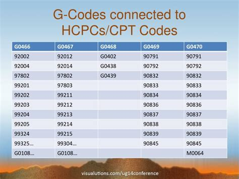 home health cpt codes 28 images photos cpt codes for