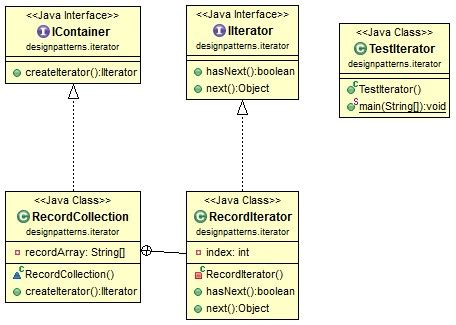 pattern programs in java using java design pattern iterator
