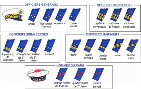 les grades | marine nationale etremarin.fr