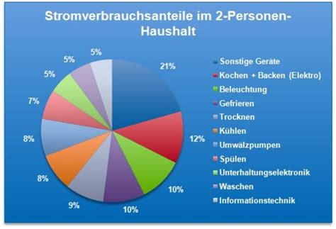 Stromverbrauch Zwei Personen Haushalt 4414 by Stromspartipps Klimaschutzregion Hannover