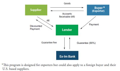 Supply Chain Finance Letter Of Credit How Atc And The U S Economy Rely On Exim Bank