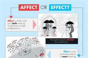 affect or effect a visual guide oxfordwords blog