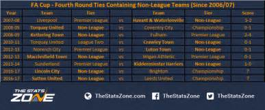 Fa League Table How Often Do Upsets Occur In The Fa Cup The Stats Zone