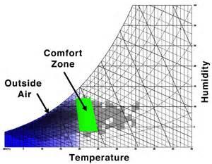 psychrometric charts e4g org