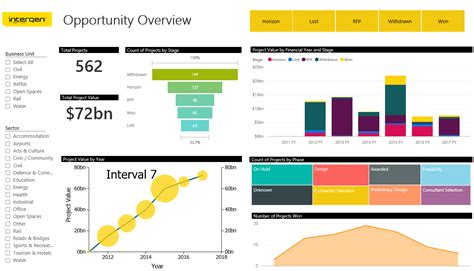 Partner Showcase Microsoft Power Bi Construction Project Dashboard Template