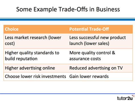 opportunity costs and trade offs tutor2u business