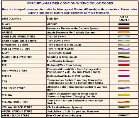 marine wire color code merc common codes photoshots