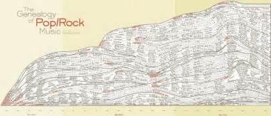 the genealogy of rock sceneroller