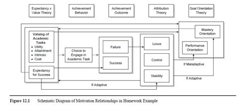 Research Paper On Motivation In Education by Cognitive Approaches To Motivation In Education Research Paper Essayempire