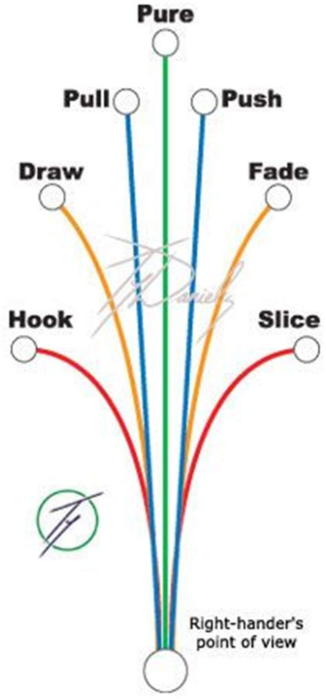 golf swing fade 1000 images about golf on pinterest golf tips golf