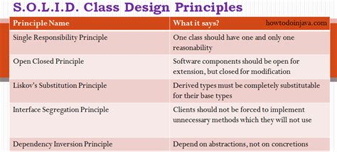 class design guidelines java class design principles s o l i d in java unsekhable