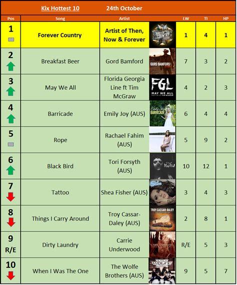 country music charts australia 2013 australian country charts kix country radio network
