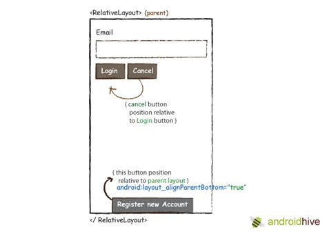 login page in relativelayout android layouts linear layout relative layout and table