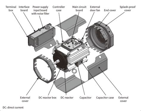 induction electric motor impact technology for reducing the environmental impact of motors and improving their reliability