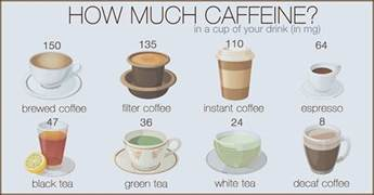 how much caffeine is in coffee food and energy drinks
