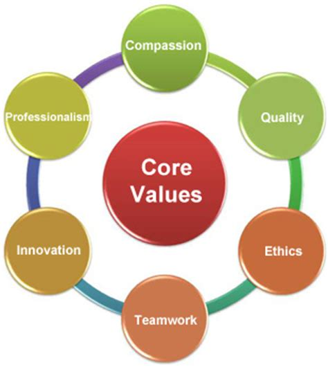 Value Of Health Care Mba by Dissertation Topics In Management Powerpoint Presentation