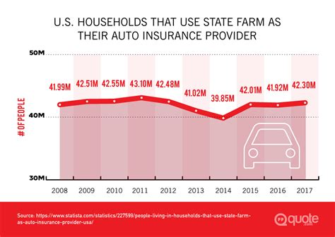 state farm insurance review quotecom