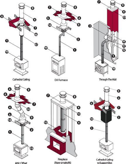 Chimney Outlet Pipe Price - stove pipe venting vinje s sheet metal diy heating